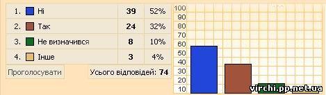 У неділю, 26 жовтня, о 04:00 годині в Україні відбудеться перехід на зимовий час. Це сприймається багатьма як можливість провести в ліжку зайву годинку. Проте фахівці вважають, що переведення стрілок на годину назад не геть безневинний для організму